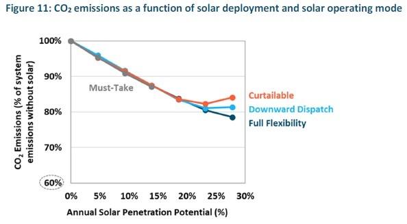 solar-flexibility-emissions НОВОСТИ ЗЕЛЁНОЙ ЭНЕРГЕТИКИ