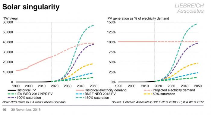 solar-singularity 1 цент за кВт*ч солнечной энергии в2030 году