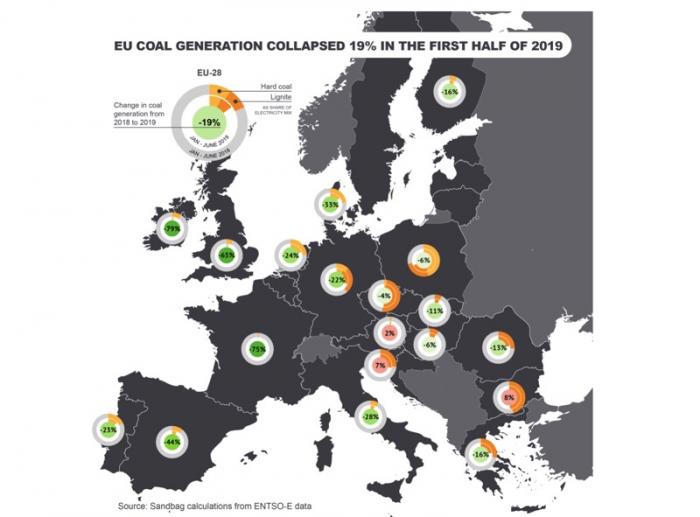 Производство электроэнергии из угля в Европе упало с начала года на 19% 01
